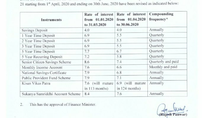 ppf interest rate 2020-21